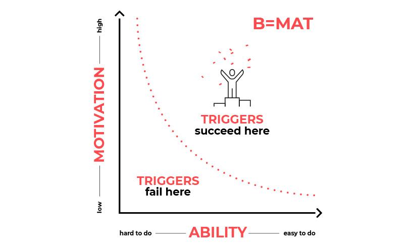 Behavioural model van BJ Fogg