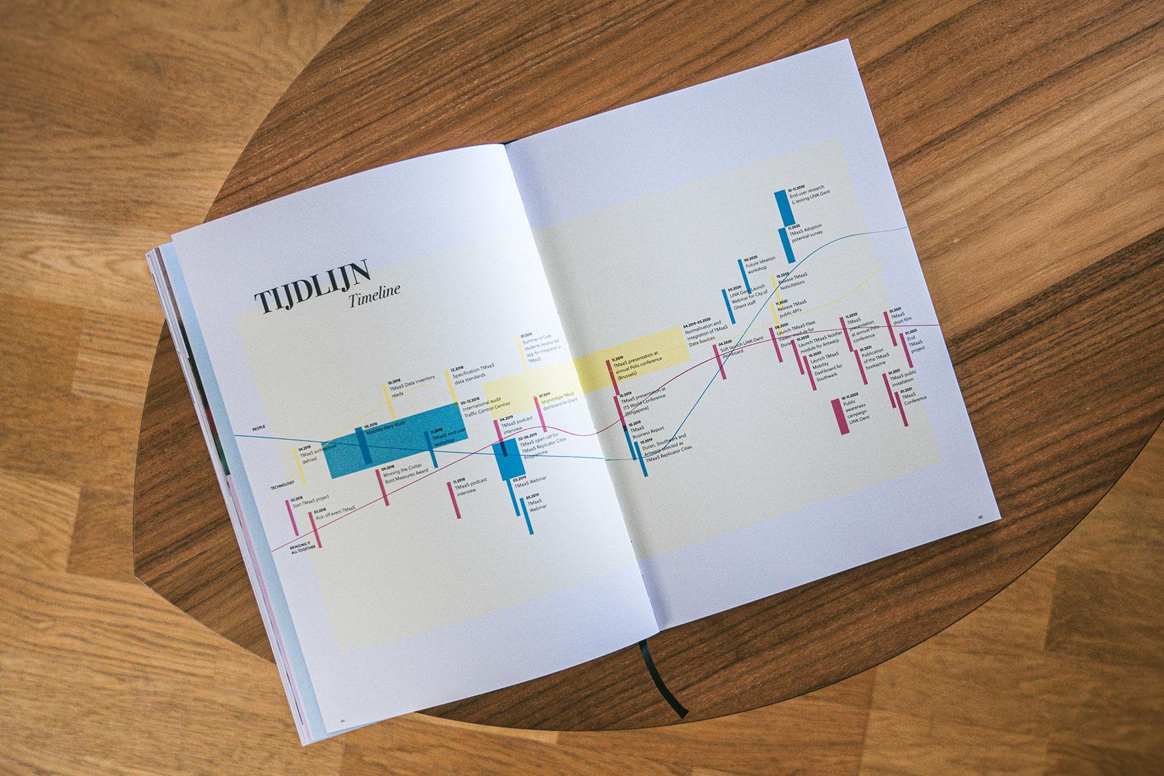 Het Bookazine voor TMaaS